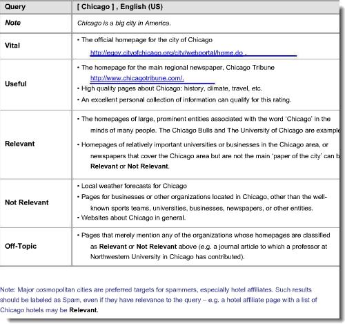 Uitgelekt document Google geeft inzage in beoordeling zoekmachine resultaten