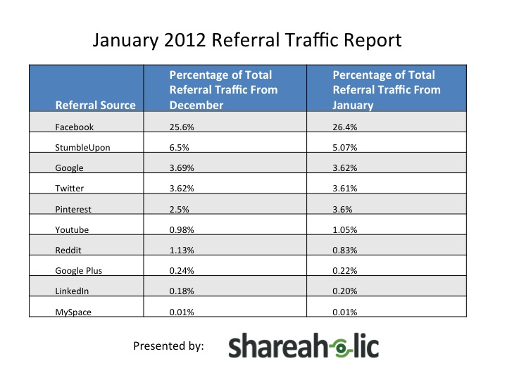 Referal traffic van social networks