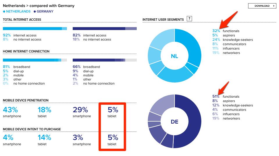 Internet gebruik Nederland versus Duitsland