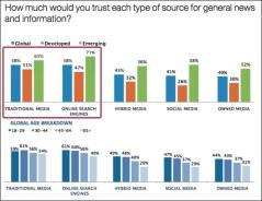 Zoekmachines meer vertrouwen dan social media