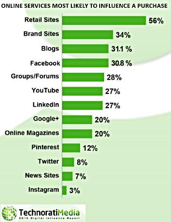 Online services die koopbeslissingen beinvloeden