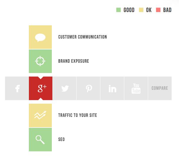 Social media sites vergelijken