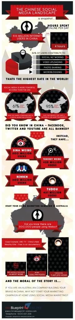 socialmedialandschapchina