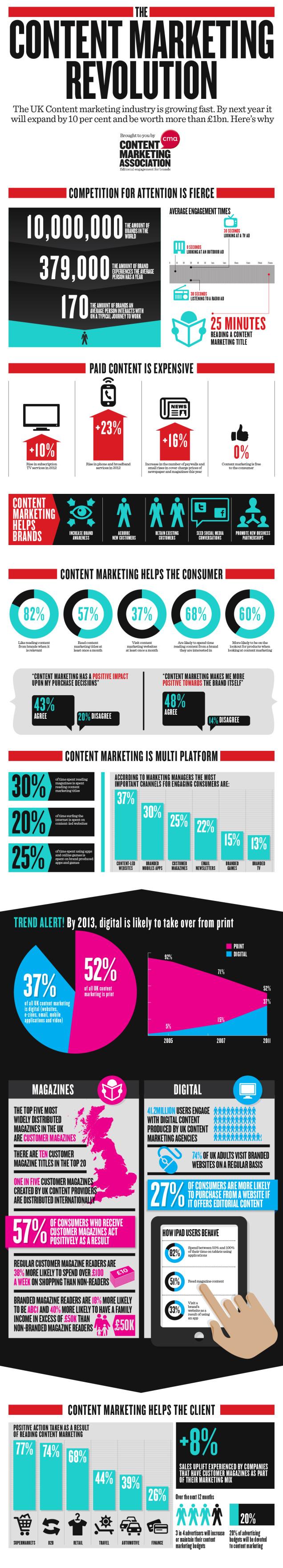 waarom content marketing: enkele onderzoeksresultaten