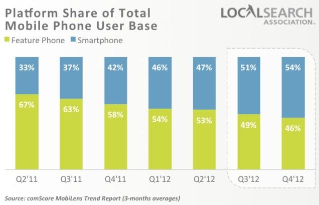 groei smartphone neemt toe