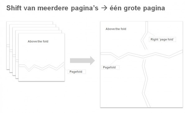 schematische-weergave-one-page-site